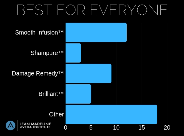 Survey results of the best Aveda products for everyone.